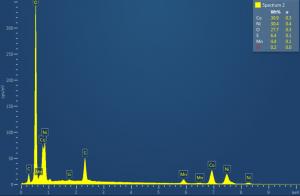 Metal Processing Spectra